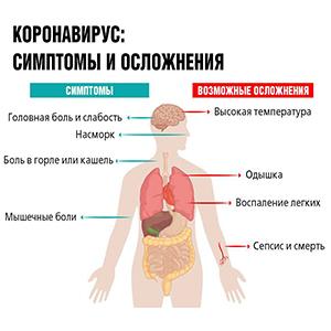 covid-19 симптомы