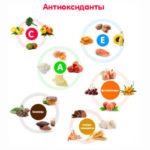 Антиоксиданты: что это и для чего они нужны?
