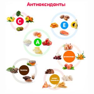 антиоксиданты препараты